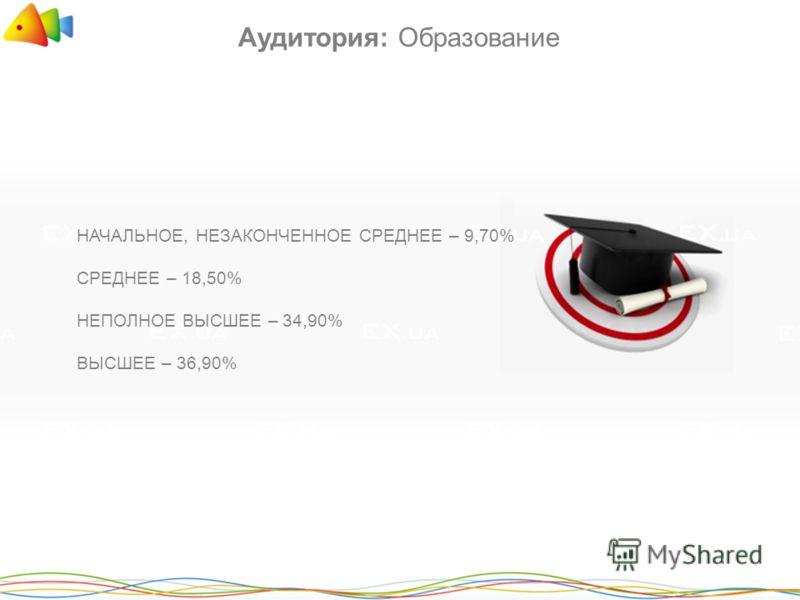 НАЧАЛЬНОЕ, НЕЗАКОНЧЕННОЕ СРЕДНЕЕ – 9,70% СРЕДНЕЕ – 18,50% НЕПОЛНОЕ ВЫСШЕЕ – 34,90% ВЫСШЕЕ – 36,90% Аудитория: Образование