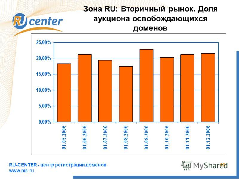 RU-CENTER - центр регистрации доменов www.nic.ru 10 Зона RU: Вторичный рынок. Доля аукциона освобождающихся доменов