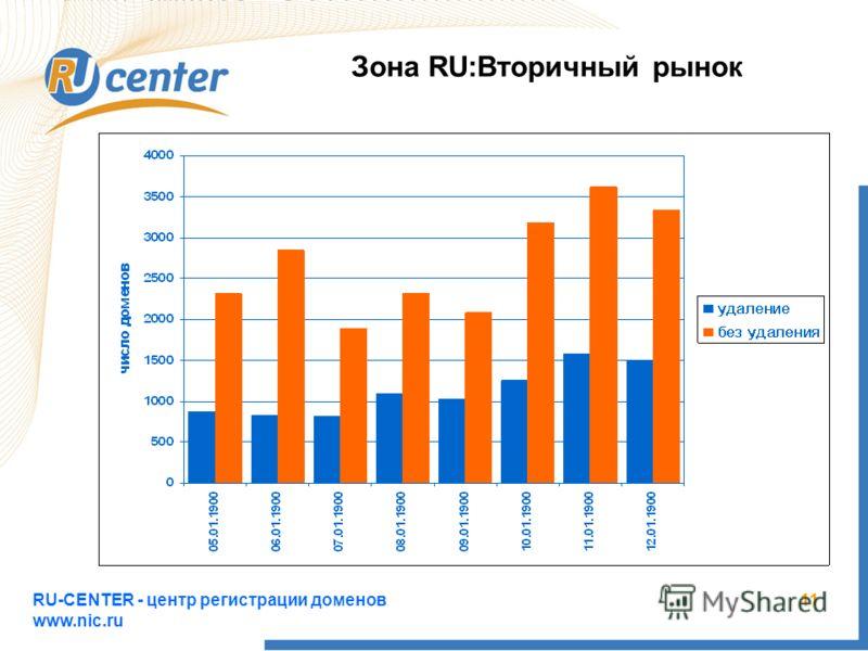 RU-CENTER - центр регистрации доменов www.nic.ru 11 Зона RU:Вторичный рынок