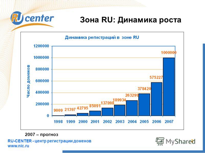 RU-CENTER - центр регистрации доменов www.nic.ru 2 Зона RU: Динамика роста 2007 – прогноз