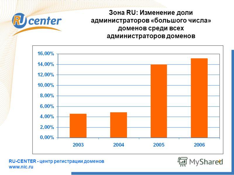 RU-CENTER - центр регистрации доменов www.nic.ru 4 Зона RU: Изменение доли администраторов «большого числа» доменов среди всех администраторов доменов