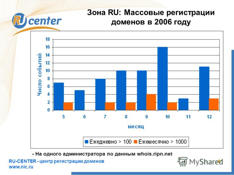 RU-CENTER - центр регистрации доменов www.nic.ru 6 Зона RU: Массовые регистрации доменов в 2006 году - На одного администратора по данным whois.ripn.net