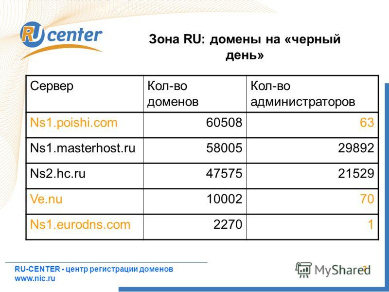 RU-CENTER - центр регистрации доменов www.nic.ru 7 Зона RU: домены на «черный день» СерверКол-во доменов Кол-во администраторов Ns1.poishi.com6050863 Ns1.masterhost.ru5800529892 Ns2.hc.ru4757521529 Ve.nu1000270 Ns1.eurodns.com22701