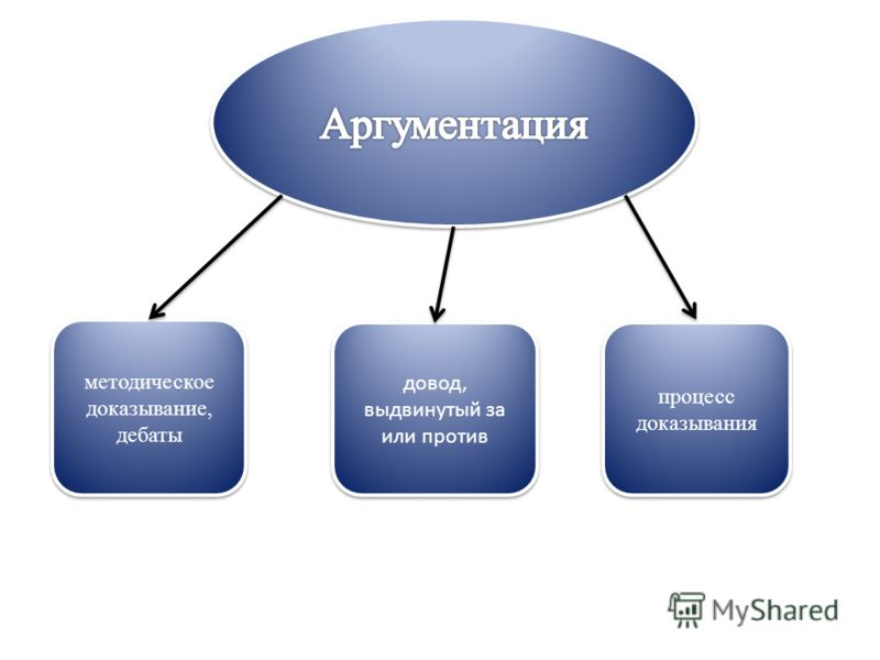 методическое доказывание, дебаты довод, выдвинутый за или против процесс доказывания