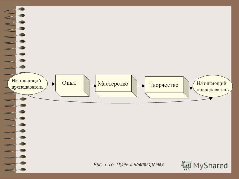 Начинающий преподаватель Опыт Мастерство Творчество Начинающий преподаватель Рис. 1.16. Путь к новаторству.