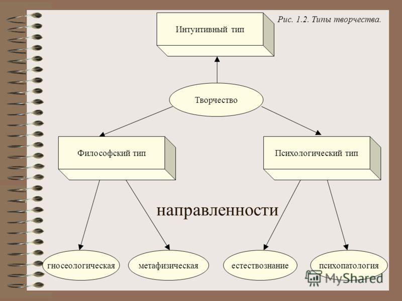 направленности Творчество психопатологияестествознаниеметафизическаягносеологическая Интуитивный тип Психологический типФилософский тип Рис. 1.2. Типы творчества.