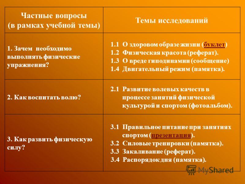 Частные вопросы (в рамках учебной темы) Темы исследований 1. Зачем необходимо выполнять физические упражнения? 1.1 О здоровом образе жизни (буклет)буклет 1.2 Физическая красота (реферат). 1.3 О вреде гиподинамии (сообщение) 1.4 Двигательный режим (па