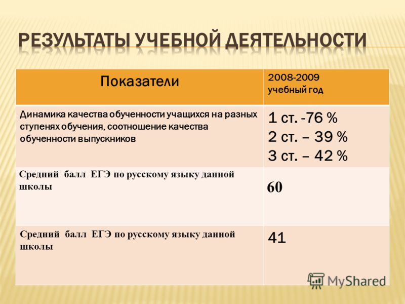Показатели 2008-2009 учебный год Динамика качества обученности учащихся на разных ступенях обучения, соотношение качества обученности выпускников 1 ст. -76 % 2 ст. – 39 % 3 ст. – 42 % Средний балл ЕГЭ по русскому языку данной школы 60 Средний балл ЕГ