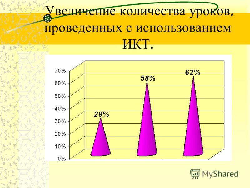 Увеличение количества уроков, проведенных с использованием ИКТ.