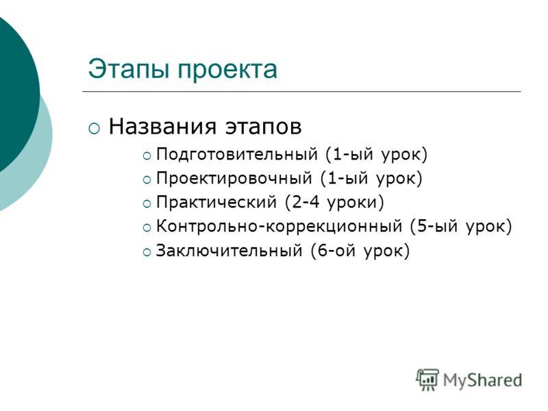 Этапы проекта Названия этапов Подготовительный (1-ый урок) Проектировочный (1-ый урок) Практический (2-4 уроки) Контрольно-коррекционный (5-ый урок) Заключительный (6-ой урок)