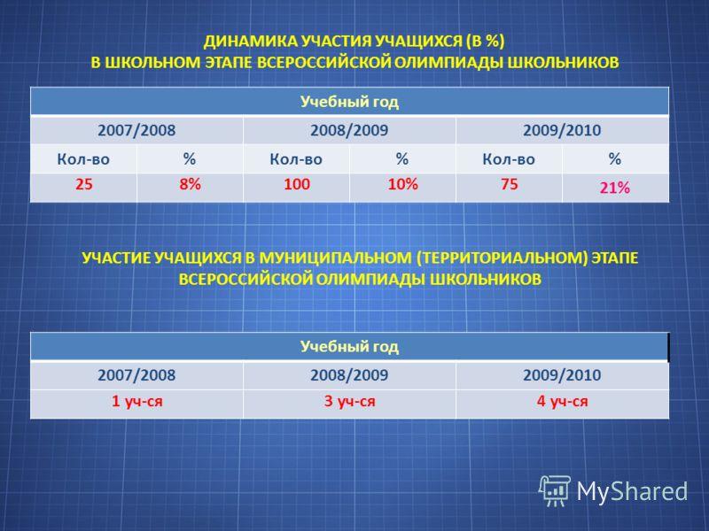 ДИНАМИКА УЧАСТИЯ УЧАЩИХСЯ (В %) В ШКОЛЬНОМ ЭТАПЕ ВСЕРОССИЙСКОЙ ОЛИМПИАДЫ ШКОЛЬНИКОВ Учебный год 2007/20082008/20092009/2010 Кол-во% % % 258%10010%75 21% УЧАСТИЕ УЧАЩИХСЯ В МУНИЦИПАЛЬНОМ (ТЕРРИТОРИАЛЬНОМ) ЭТАПЕ ВСЕРОССИЙСКОЙ ОЛИМПИАДЫ ШКОЛЬНИКОВ Учебн
