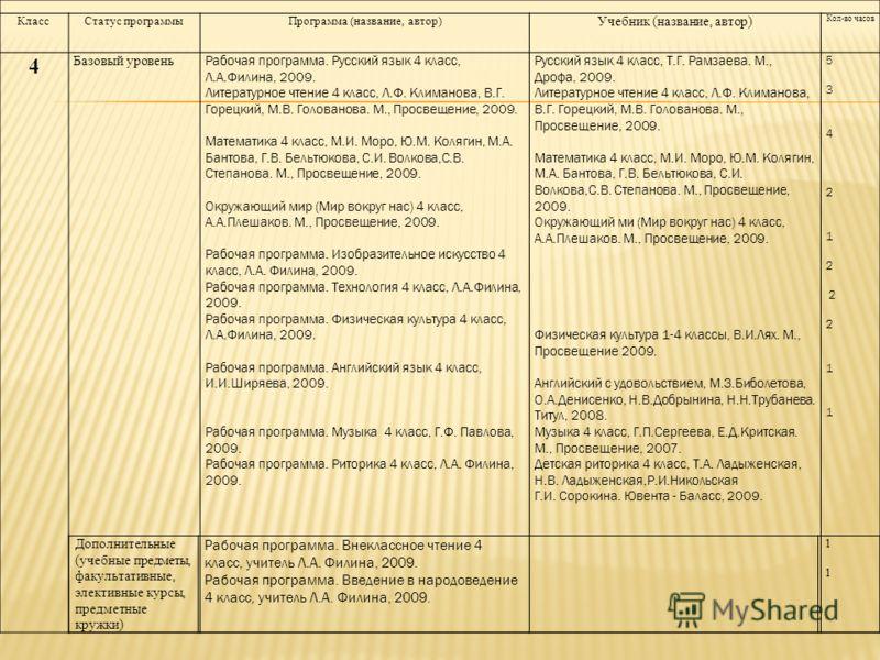 КлассСтатус программыПрограмма (название, автор) Учебник (название, автор) Кол-во часов 4 Базовый уровень Рабочая программа. Русский язык 4 класс, Л.А.Филина, 2009. Литературное чтение 4 класс, Л.Ф. Климанова, В.Г. Горецкий, М.В. Голованова. М., Прос