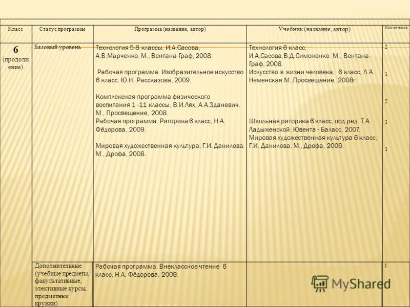 КлассСтатус программыПрограмма (название, автор) Учебник (название, автор) Кол-во часов 6 (продолж ение) Базовый уровень Технология 5-8 классы, И.А.Сасова, А.В.Марченко. М., Вентана-Граф, 2008. Рабочая программа. Изобразительное искусство 6 класс, Ю.