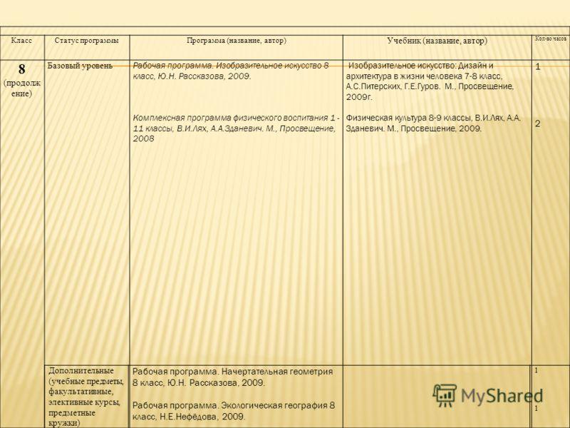 КлассСтатус программыПрограмма (название, автор) Учебник (название, автор) Кол-во часов 8 (продолж ение) Базовый уровень Рабочая программа. Изобразительное искусство 8 класс, Ю.Н. Рассказова, 2009. Комплексная программа физического воспитания 1 - 11