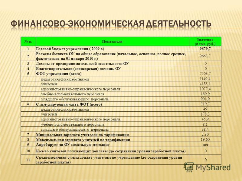 п.Показатели Значение (в тыс. руб.) 1 Годовой бюджет учреждения ( 2009 г.)9679,7 2 Расходы бюджета ОУ на общее образование (начальное, основное, полное среднее, фактические на 01 января 2010 г.) 9663,7 3 Доходы от предпринимательской деятельности ОУ