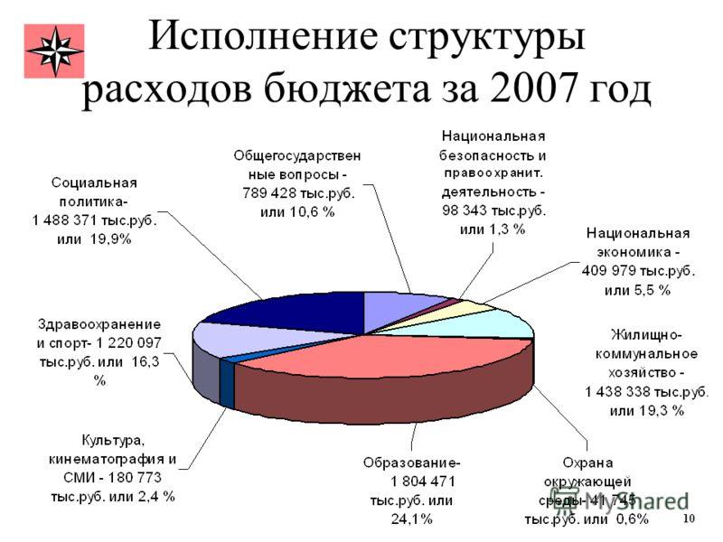 Исполнение структуры расходов бюджета за 2007 год 1010