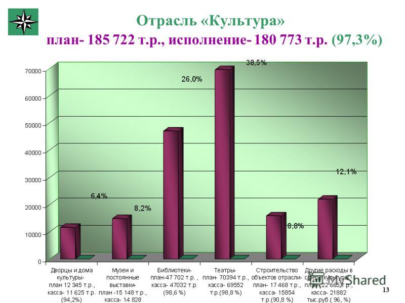 Отрасль «Культура» план- 185 722 т.р., исполнение- 180 773 т.р. (97,3%) 13