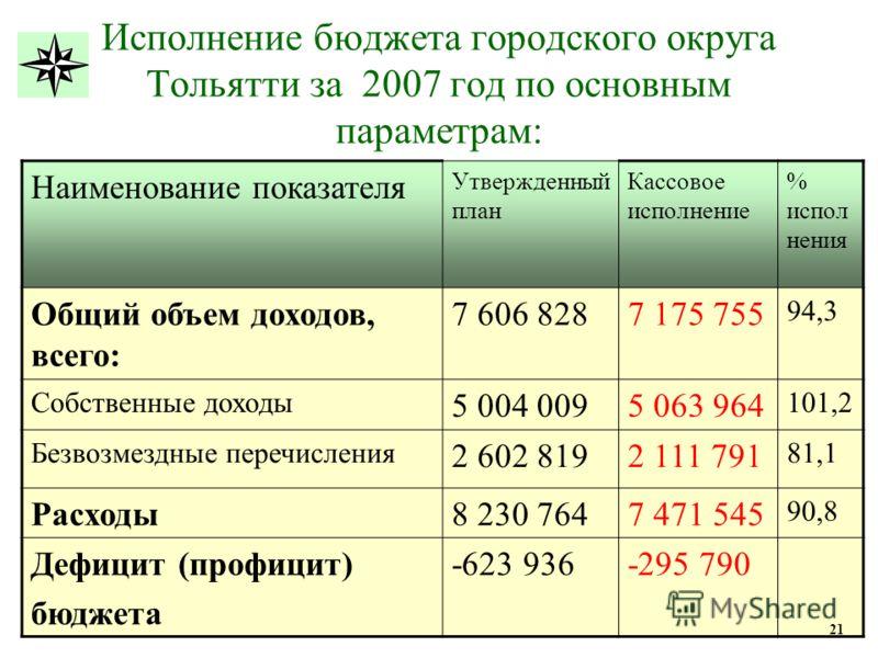Исполнение бюджета городского округа Тольятти за 2007 год по основным параметрам: Наименование показателя Утвержденный план Кассовое исполнение % испол нения Общий объем доходов, всего: 7 606 8287 175 755 94,3 Собственные доходы 5 004 0095 063 964 10