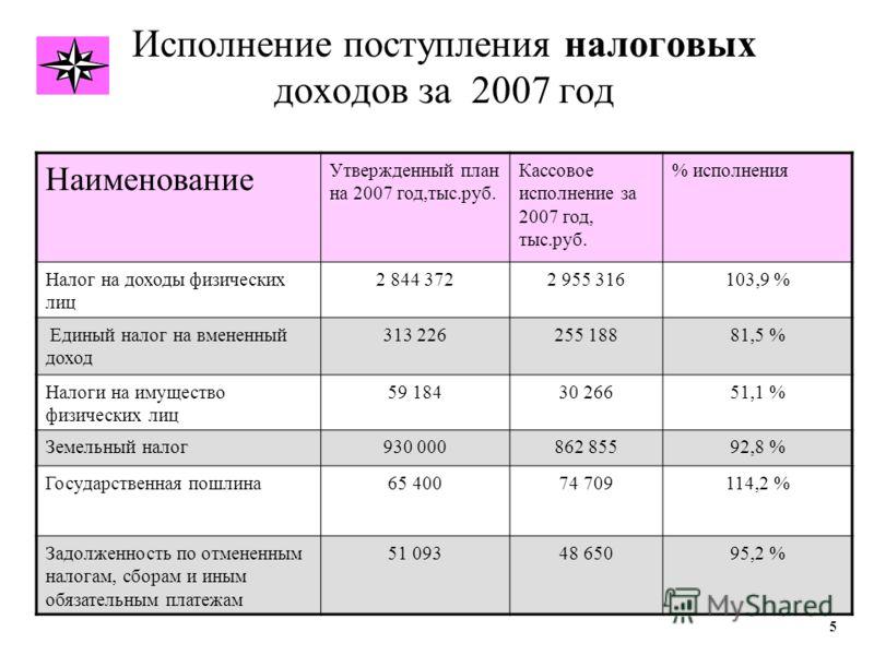 Исполнение поступления налоговых доходов за 2007 год Наименование Утвержденный план на 2007 год,тыс.руб. Кассовое исполнение за 2007 год, тыс.руб. % исполнения Налог на доходы физических лиц 2 844 3722 955 316103,9 % Единый налог на вмененный доход 3