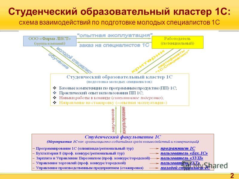 Студенческий образовательный кластер 1С: схема взаимодействий по подготовке молодых специалистов 1С 2