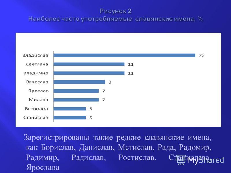 Зарегистрированы такие редкие славянские имена, как Борислав, Данислав, Мстислав, Рада, Радомир, Радимир, Радислав, Ростислав, Станислава, Ярослава