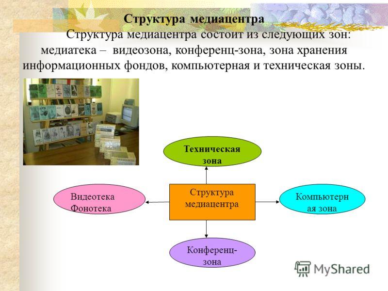 Структура медиацентра Видеотека Фонотека Конференц- зона Компьютерн ая зона Техническая зона Структура медиацентра Структура медиацентра состоит из следующих зон: медиатека – видеозона, конференц-зона, зона хранения информационных фондов, компьютерна