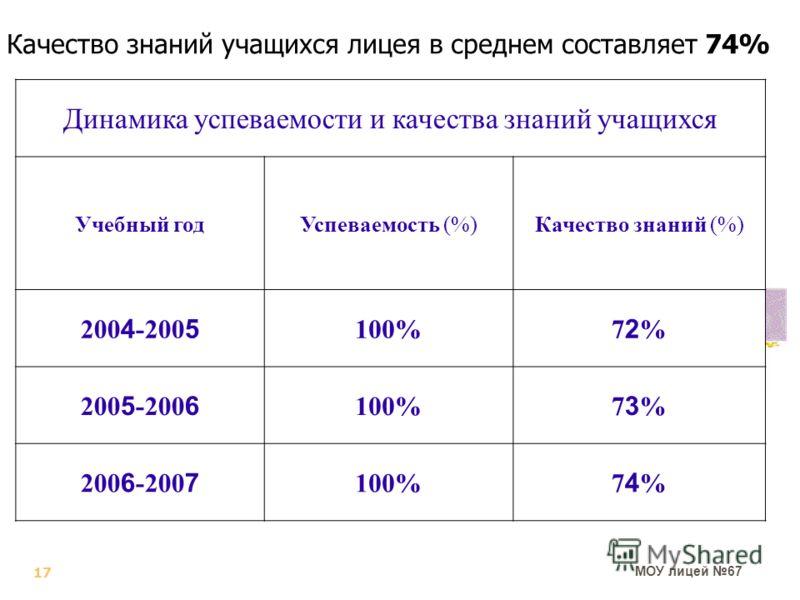 МОУ лицей 67 Динамика успеваемости и качества знаний учащихся Учебный годУспеваемость (%)Качество знаний (%) 200 4 -200 5 100% 72%72% 200 5 -200 6 100% 73%73% 200 6 -200 7 100% 74%74% Качество знаний учащихся лицея в среднем составляет 74% 17