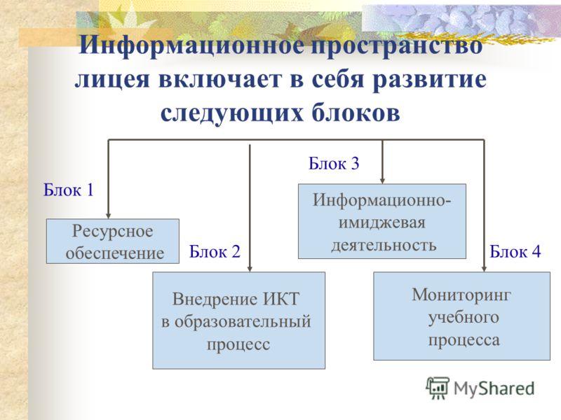 Информационное пространство лицея включает в себя развитие следующих блоков Ресурсное обеспечение Внедрение ИКТ в образовательный процесс Информационно- имиджевая деятельность Мониторинг учебного процесса Блок 1 Блок 2Блок 4 Блок 3
