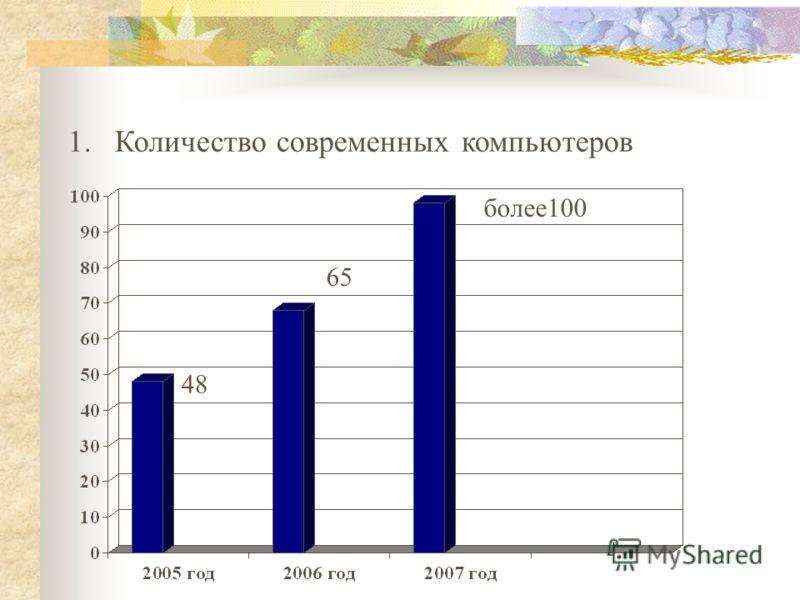 1. Количество современных компьютеров 48 65 более100