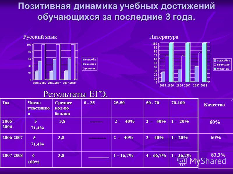 Позитивная динамика учебных достижений обучающихся за последние 3 года. Результаты ЕГЭ. Результаты ЕГЭ. Русский языкЛитератураГод Число участнико в Среднее кол-во баллов 0 - 25 25-50 50 - 70 70-100 2005 - 2006 5 71,4% 71,4% 3,8 3,8 --------- --------