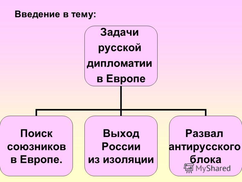 Введение в тему: Задачи русской дипломатии в Европе Поиск союзников в Европе. Выход России из изоляции Развал антирусского блока