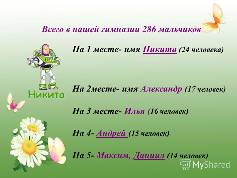 Всего в нашей гимназии 286 мальчиков На 1 месте- имя Никита (24 человека) На 2месте- имя Александр (17 человек) На 3 месте- Илья (16 человек) На 4- Андрей (15 человек) На 5- Максим, Даниил (14 человек)
