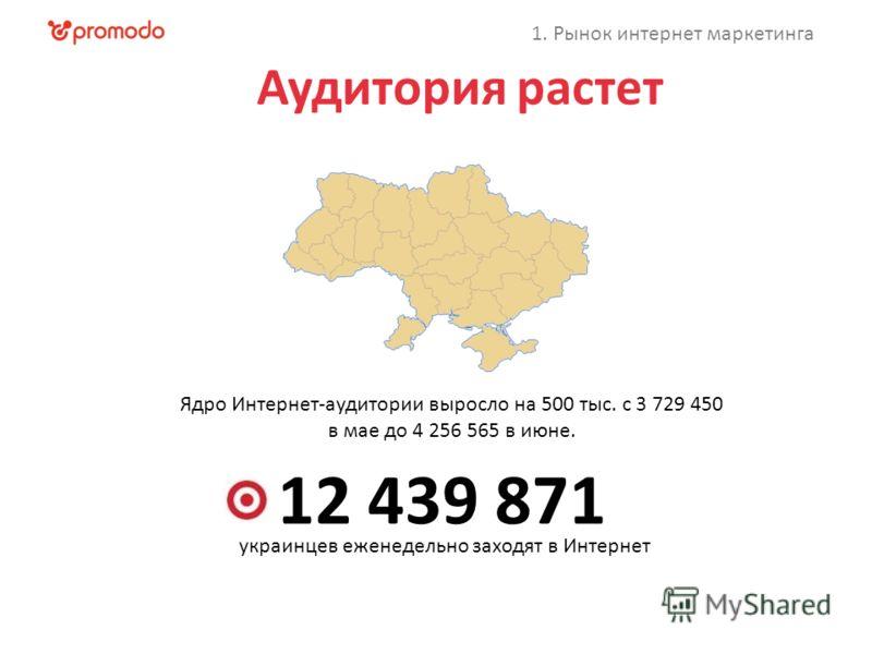 Аудитория растет 12 439 871 Ядро Интернет-аудитории выросло на 500 тыс. с 3 729 450 в мае до 4 256 565 в июне. украинцев еженедельно заходят в Интернет 1. Рынок интернет маркетинга