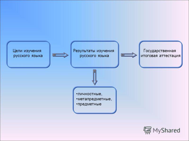 Цели изучения русского языка Государственная итоговая аттестация личностные, метапредметные, предметные Результаты изучения русского языка
