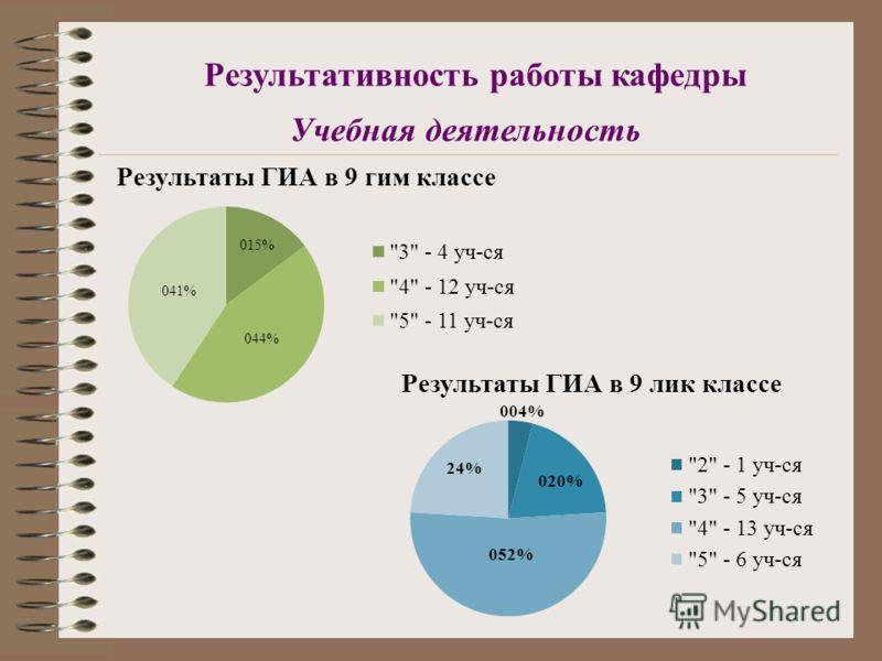 Результативность работы кафедры Учебная деятельность