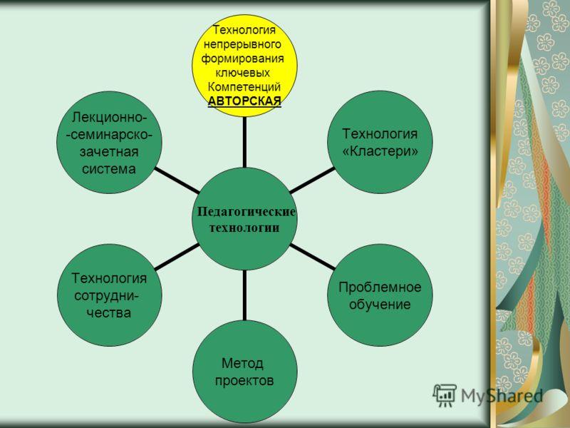 Педагогические технологии Технология непрерывного формирования ключевых Компетенций АВТОРСКАЯ Технология «Кластери» Проблемное обучение Метод проектов Технология сотрудни- чества Лекционно- -семинарско- зачетная система