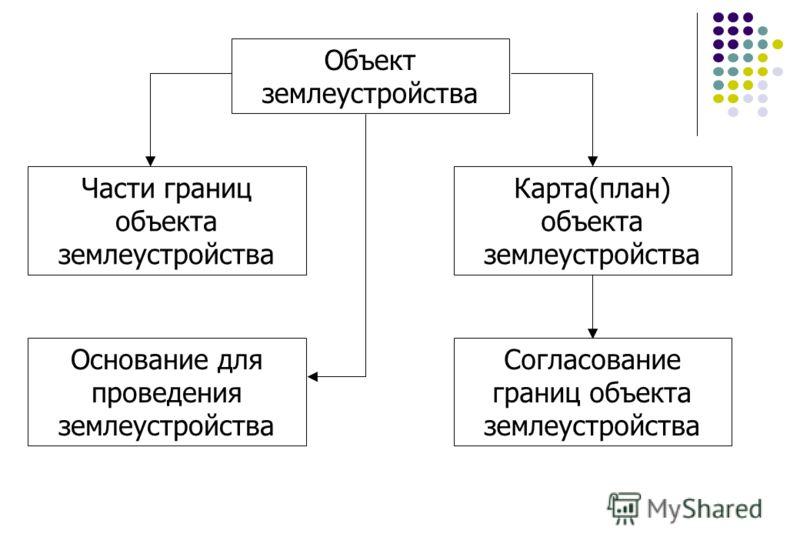 Карта(план) объекта
