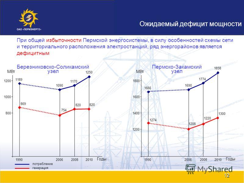 12 Ожидаемый дефицит мощности 800 1000 1200 2006 20082010 1170 1250 МВт Годы Березниковско-Соликамский узел 1990 1189 При общей избыточности Пермской энергосистемы, в силу особенностей схемы сети и территориального расположения электростанций, ряд эн