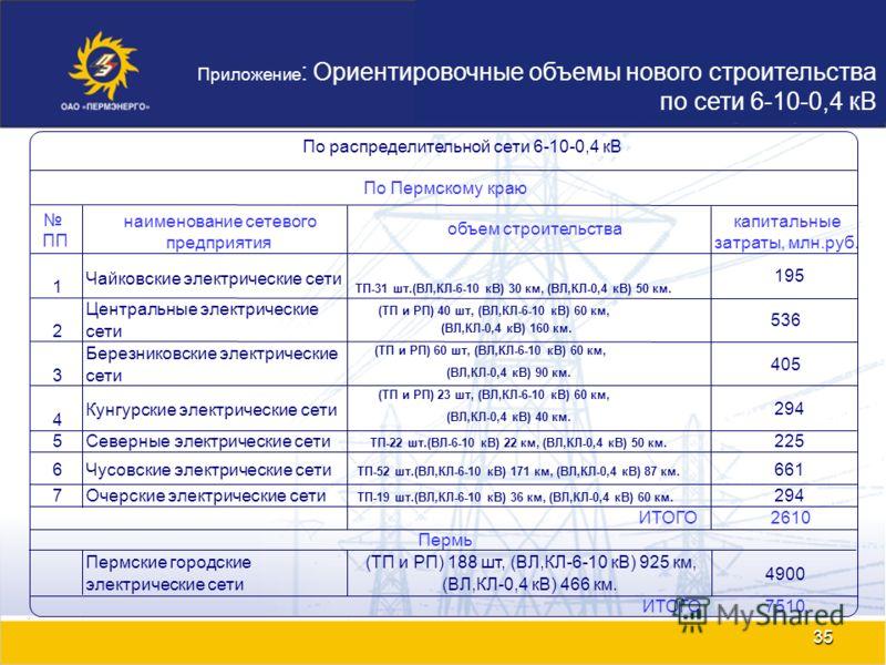 35 1 Чайковские электрические сети ТП-31 шт.(ВЛ,КЛ-6-10 кВ) 30 км, (ВЛ,КЛ-0,4 кВ) 50 км. 195 2 Центральные электрические сети (ТП и РП) 40 шт, (ВЛ,КЛ-6-10 кВ) 60 км, (ВЛ,КЛ-0,4 кВ) 160 км. 536 3 Березниковские электрические сети (ТП и РП) 60 шт, (ВЛ,