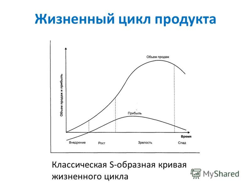 Жизненный цикл продукта Классическая S-образная кривая жизненного цикла