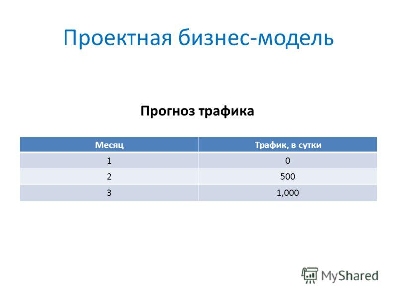 Проектная бизнес-модель МесяцТрафик, в сутки 10 2500 31,000 Прогноз трафика
