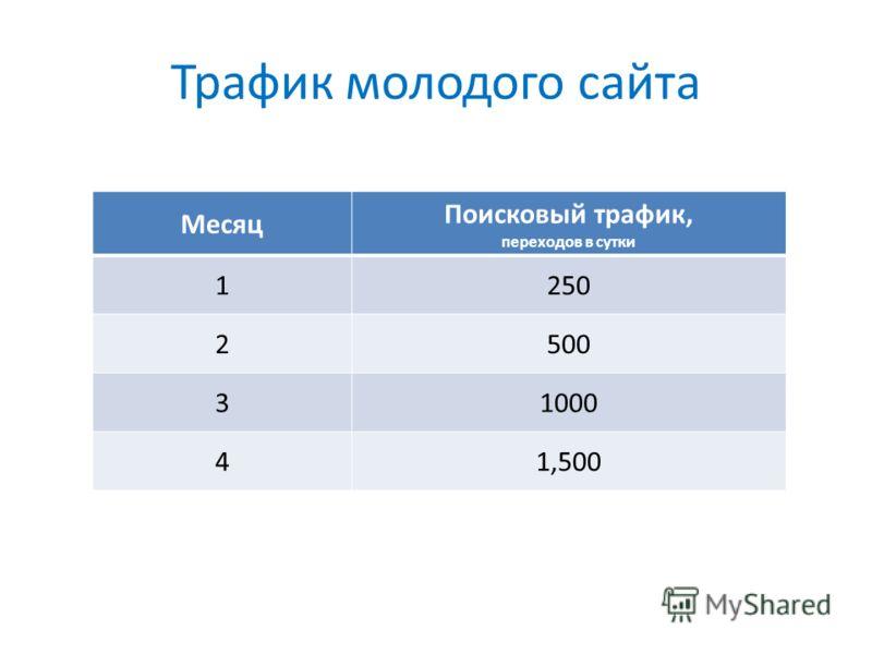Трафик молодого сайта Месяц Поисковый трафик, переходов в сутки 1250 2500 31000 41,500