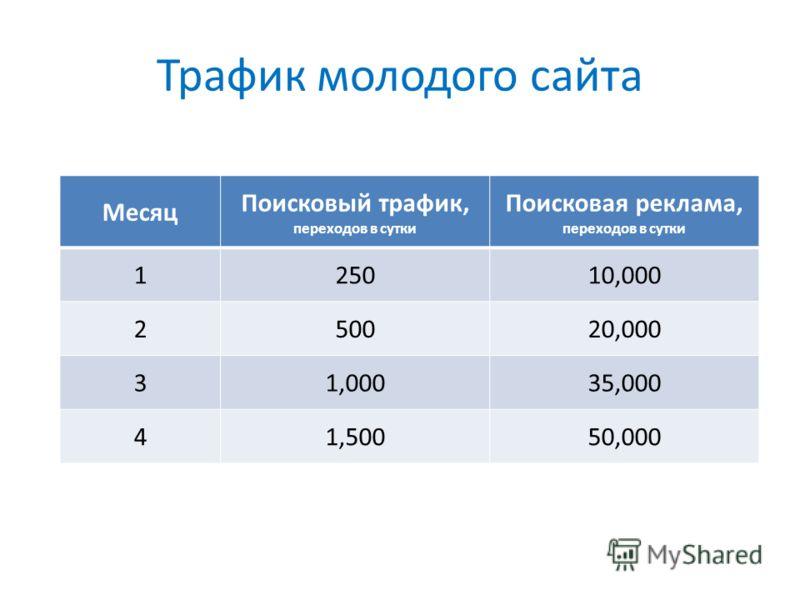 Трафик молодого сайта Месяц Поисковый трафик, переходов в сутки Поисковая реклама, переходов в сутки 125010,000 250020,000 31,00035,000 41,50050,000