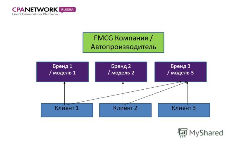 FMCG Компания / Автопроизводитель Бренд 1 / модель 1 Бренд 2 / модель 2 Бренд 3 / модель 3 Клиент 1Клиент 2Клиент 3