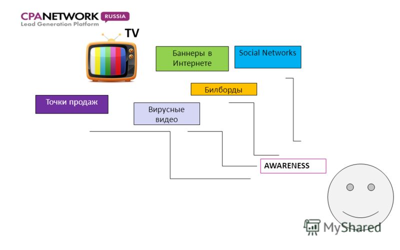 TV Баннеры в Интернете Билборды Точки продаж Вирусные видео Social Networks AWARENESS