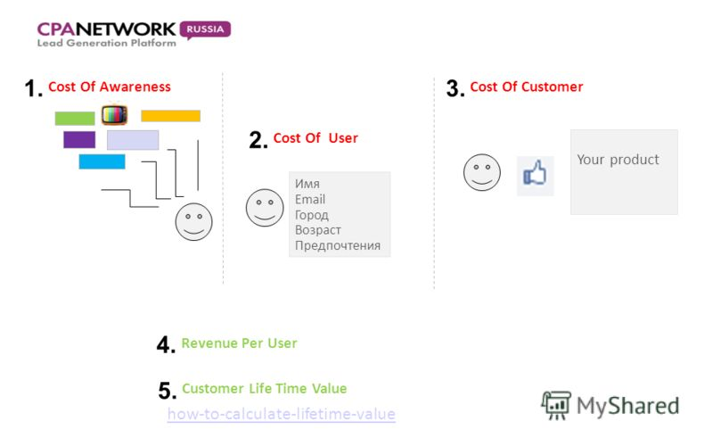 Cost Of Awareness 1. Cost Of User 2. Имя Email Город Возраст Предпочтения Cost Of Customer 3.3. Revenue Per User 4. Customer Life Time Value 5. Your product how-to-calculate-lifetime-value