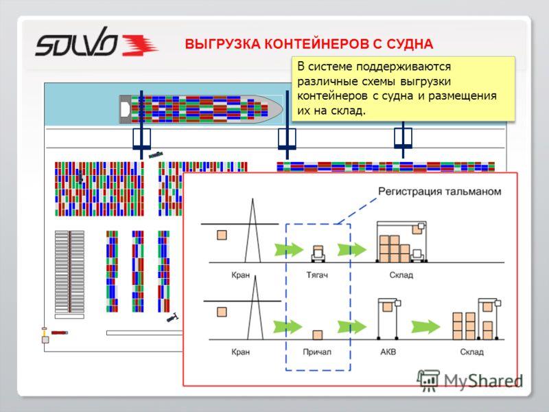 В системе поддерживаются различные схемы выгрузки контейнеров с судна и размещения их на склад. ВЫГРУЗКА КОНТЕЙНЕРОВ С СУДНА