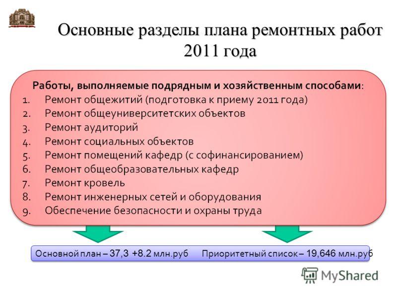 Основные разделы плана ремонтных работ 2011 года Основной план – 37,3 +8.2 млн.руб Приоритетный список – 19,646 млн.руб