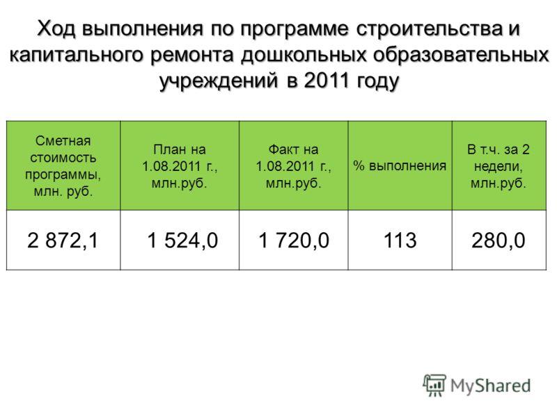 Сметная стоимость программы, млн. руб. План на 1.08.2011 г., млн.руб. Факт на 1.08.2011 г., млн.руб. % выполнения В т.ч. за 2 недели, млн.руб. 2 872,1 1 524,01 720,0113280,0 Ход выполнения по программе строительства и капитального ремонта дошкольных