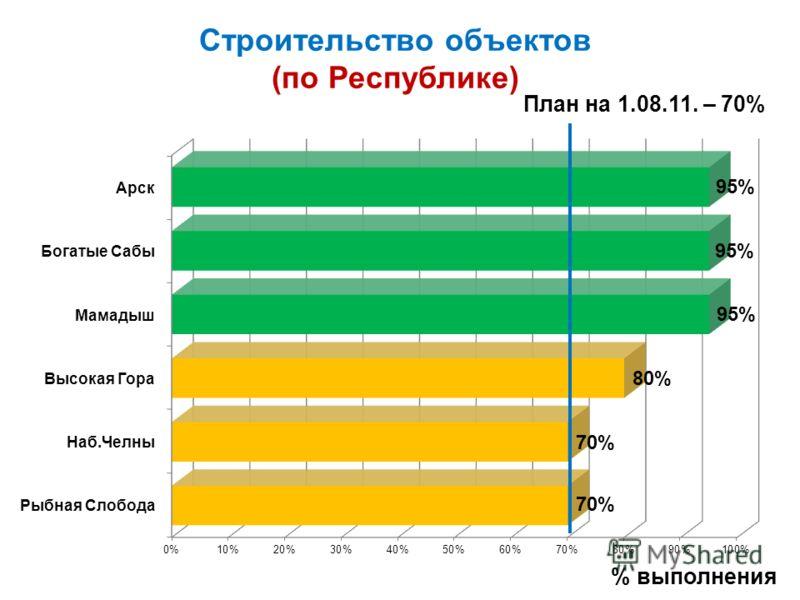 Строительство объектов (по Республике) План на 1.08.11. – 70% % выполнения